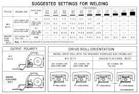 Mig Welding Amps To Metal Thickness Chart Qualified Mig Welding Parameter Chart Pdf 2019
