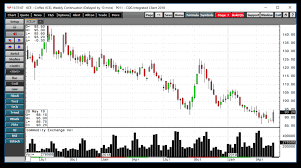 Ice Coffee Futures Chart Bullish Reversal In Coffee Futures On The Weekly Chart