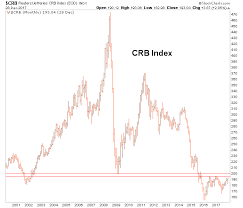 Big Picture Update On Commodities And Precious Metals