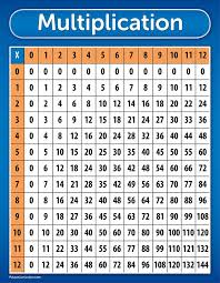 Multiplication Table Chart Poster - LAMINATED 17 x 22 inches High ...