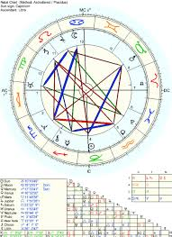 Astrology Natal Chart Provide You With A Detailed Astrology Birth Chart