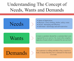 Needs And Wants Chart Needs Wants And Demands Marketing Concept Inevitable Steps