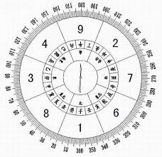 Star Chart Calculator Feng Shui Directions Chart Calculator Find Your Lucky