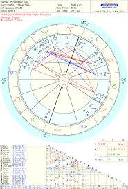 Stars Astrology