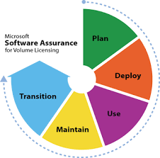 Sa Benefits Chart Microsoft Software Assurance Training Voucher Satv