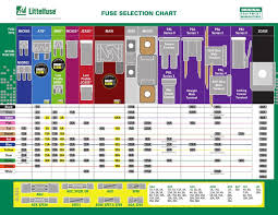 Standard Fuse Sizes Chart Automotive Fuse Fuse Holder Selection Chart 2017 By Littelfuse