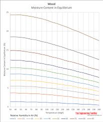45 Veracious Firewood Heat Chart