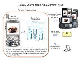 Camera Phone Wikipedia