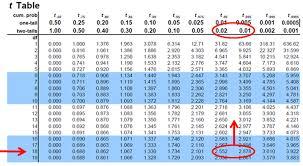 55 Table E Elementary Statistics