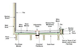 schluter kerdi shower pan installation schluter kerdi shower pan installation