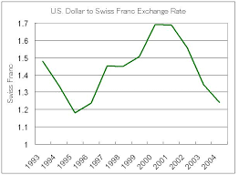 Swiss Franc Exchange Rate Historical Chart Currency Rates Pakistan Swiss Franc Exchange Rate