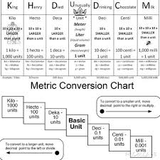 King Henry Math Chart A Great Way To Remember The Metric Ladder King Henry Died