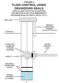 photo guide to well water pump controls & switches private well Water Well Pump Wiring Diagram pitless adapter sketch (c) inspectapedia water well pump saver wiring diagrams