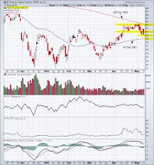 Energy Select Sector Spdr Fund Xle Chart Analysis