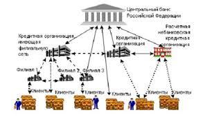 Курсовая Денежная система РФ Скачать Курсовая Денежная система РФ