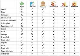 Breakfast Lunch And Dinner Chart This Ideal Time Chart To Eat Meals Will Help You Lose Your