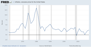 Annual Inflation Rate Chart Inflation Consumer Prices For The United States
