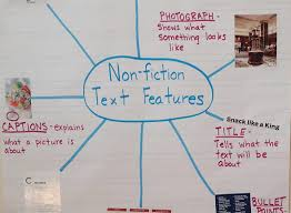 Nonfiction Text Features Anchor Chart Printable Text Features Engaging Activities Teaching Made Practical