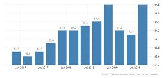 Homeownership Rate Chart United States Home Ownership Rate 2019 Data Chart