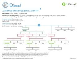 15 Credible It Works Presidential Diamond Chart