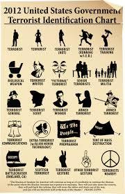 Random Cool Image Us Terrorist Identification Chart