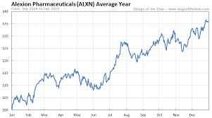 Alexion Pharmaceuticals Stock Price History Charts Alxn