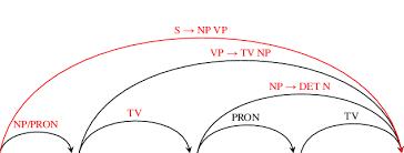 Chart Parsing 6 Chart Parsing Graph 11 Download Scientific Diagram