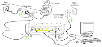 "how do i set up my wireless modem connect the yellow ethernet cable to the ""eth1"" port on your modem 2 connect the other end of the ethernet cable to your computer"