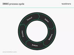 Dmaic Process A Problem Solving Tool Including An Example