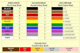 Standard 1 Resistor Values Chart Resistors Ed218 Competency