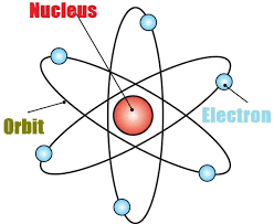 Structure Of Atom Structure Of Atom Class 11 Mcq General Science Gk