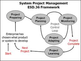 system project management engineering systems division mit  a flowchart a framework for system project management
