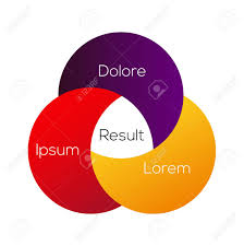 Three Circle Venn Diagram Venn Diagram Infographic 3 Circle Layout Explanation Template
