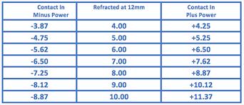 Contact Lens Conversion Chart Radius To Diopter Conversion Chart 2019