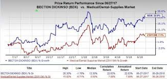 Heres Why You Should Hold On To Becton Dickinson Stock Now