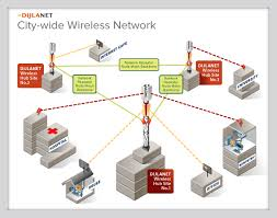similiar wlan network diagram keywords dijlanet citywide wireless network diagram