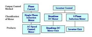 wiring diagram for lafert electric motors images speed control methods of various types of oriental motor