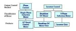 wiring diagram for lafert electric motors images speed control methods of various types of oriental motor