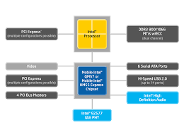 block diagram for intel® core™ i7 i5 i3 and celeron® qm57 interactive block diagram