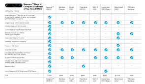 Rate Comparison Chart Comparison Chart Banner_new Price Essence For High Res Audio