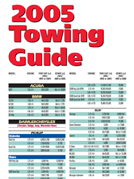 2018 Ford Truck Towing Capacity Chart Trailer Towing Guides How To Tow Safely