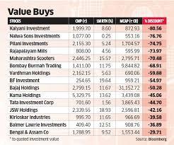 Stocks To Buy Bargain Hunters Grab Stocks Of Holding