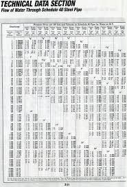 Schedule 40 Pvc Pipe Flow Chart Steel Pipe Flow Rate Chart Pipes Pipe Piping Flow Rate