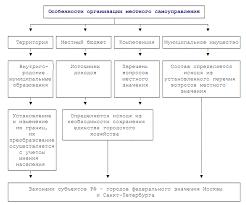 Реферат Особенности муниципального управления в городах  Особенности муниципального управления в городах федерального значения