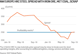 Hrc Steel Price Chart Commodity Tracker 6 Charts To Watch This Week Hellenic
