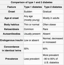 A List Of The Worst Myths About Type 1 Diabetes Life