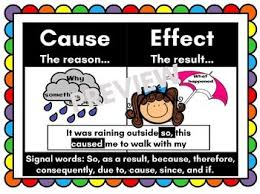 Cause And Effect Anchor Chart Worksheets Teaching