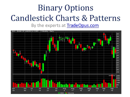 Candlestick Charting Explained How To Read And Profit