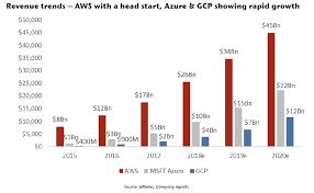 Aws Vs Azure Comparison Chart Top Cloud Providers 2018 How Aws Microsoft Google Ibm