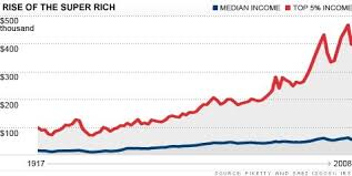 Middle Class Shrinking Chart The Incredible Shrinking Middle Class